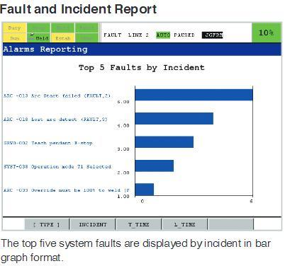 FANUC_ArcTool_Software_Incident_Report.jpg#asset:592