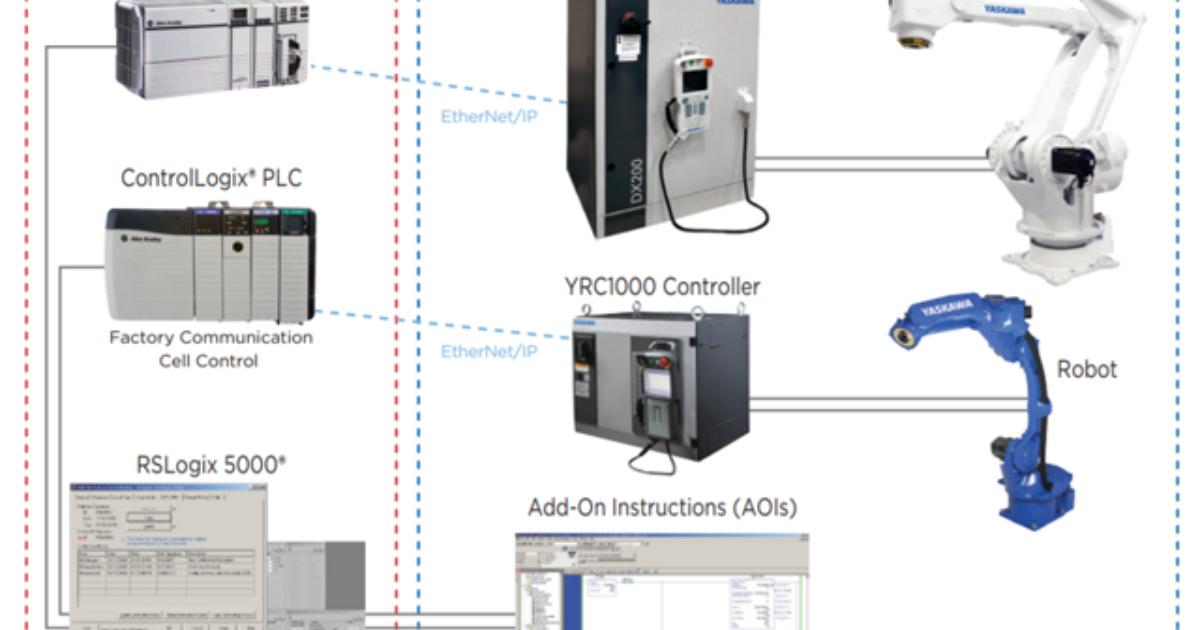 RobotWorx - Improve Integration Capabilities with Motoman's