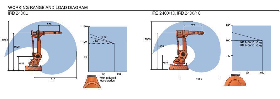RobotWorx - ABB IRB 2400L on